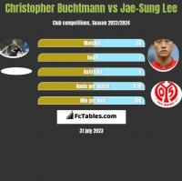 Christopher Buchtmann vs Jae-Sung Lee h2h player stats