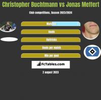 Christopher Buchtmann vs Jonas Meffert h2h player stats
