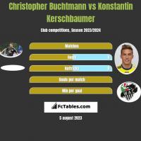 Christopher Buchtmann vs Konstantin Kerschbaumer h2h player stats