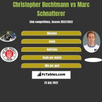 Christopher Buchtmann vs Marc Schnatterer h2h player stats
