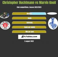 Christopher Buchtmann vs Marvin Knoll h2h player stats