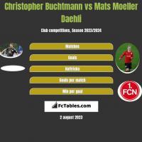 Christopher Buchtmann vs Mats Moeller Daehli h2h player stats