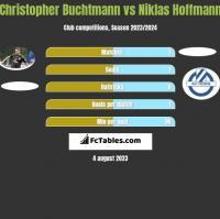 Christopher Buchtmann vs Niklas Hoffmann h2h player stats