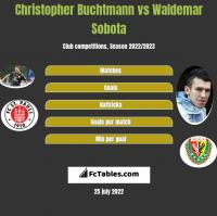 Christopher Buchtmann vs Waldemar Sobota h2h player stats