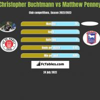 Christopher Buchtmann vs Matthew Penney h2h player stats