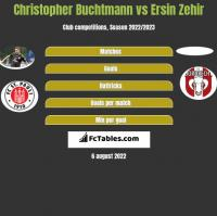 Christopher Buchtmann vs Ersin Zehir h2h player stats