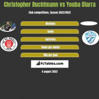 Christopher Buchtmann vs Youba Diarra h2h player stats