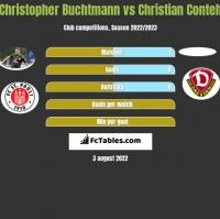 Christopher Buchtmann vs Christian Conteh h2h player stats