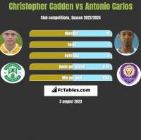 Christopher Cadden vs Antonio Carlos h2h player stats