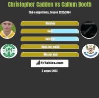 Christopher Cadden vs Callum Booth h2h player stats