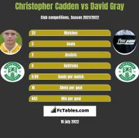 Christopher Cadden vs David Gray h2h player stats