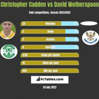 Christopher Cadden vs David Wotherspoon h2h player stats