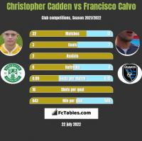Christopher Cadden vs Francisco Calvo h2h player stats