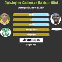 Christopher Cadden vs Harrison Afful h2h player stats