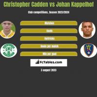 Christopher Cadden vs Johan Kappelhof h2h player stats