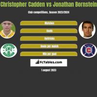 Christopher Cadden vs Jonathan Bornstein h2h player stats