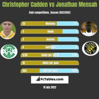 Christopher Cadden vs Jonathan Mensah h2h player stats