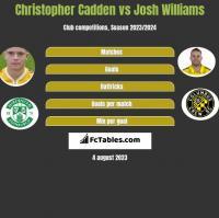Christopher Cadden vs Josh Williams h2h player stats