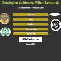 Christopher Cadden vs Milton Valenzuela h2h player stats