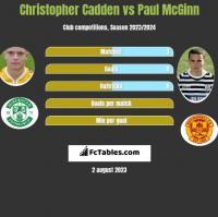 Christopher Cadden vs Paul McGinn h2h player stats