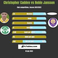 Christopher Cadden vs Robin Jansson h2h player stats