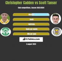 Christopher Cadden vs Scott Tanser h2h player stats
