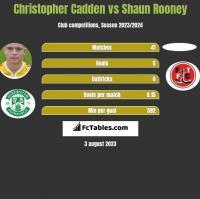 Christopher Cadden vs Shaun Rooney h2h player stats