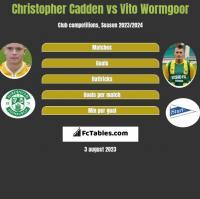 Christopher Cadden vs Vito Wormgoor h2h player stats