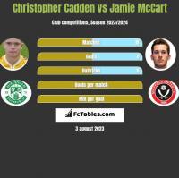 Christopher Cadden vs Jamie McCart h2h player stats