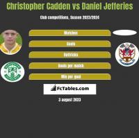 Christopher Cadden vs Daniel Jefferies h2h player stats