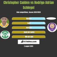Christopher Cadden vs Rodrigo Adrian Schlegel h2h player stats