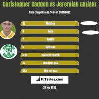 Christopher Cadden vs Jeremiah Gutjahr h2h player stats