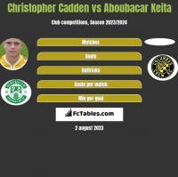 Christopher Cadden vs Aboubacar Keita h2h player stats