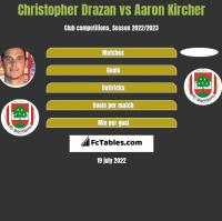 Christopher Drazan vs Aaron Kircher h2h player stats