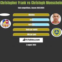 Christopher Frank vs Christoph Monschein h2h player stats
