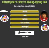 Christopher Frank vs Kwang-Ryong Pak h2h player stats
