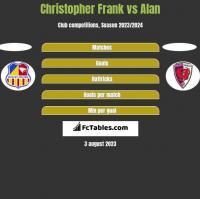 Christopher Frank vs Alan h2h player stats