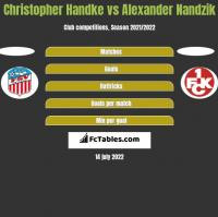 Christopher Handke vs Alexander Nandzik h2h player stats