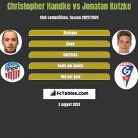 Christopher Handke vs Jonatan Kotzke h2h player stats