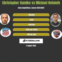 Christopher Handke vs Michael Heinloth h2h player stats