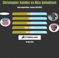 Christopher Handke vs Nico Antonitsch h2h player stats