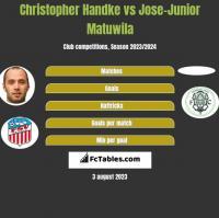 Christopher Handke vs Jose-Junior Matuwila h2h player stats