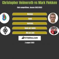 Christopher Heimeroth vs Mark Flekken h2h player stats
