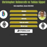 Christopher Heimeroth vs Tobias Sippel h2h player stats