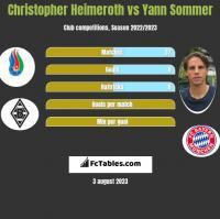 Christopher Heimeroth vs Yann Sommer h2h player stats