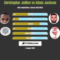 Christopher Jullien vs Adam Jackson h2h player stats