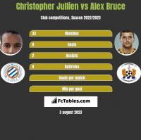 Christopher Jullien vs Alex Bruce h2h player stats