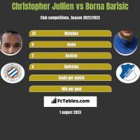 Christopher Jullien vs Borna Barisic h2h player stats