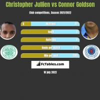 Christopher Jullien vs Connor Goldson h2h player stats