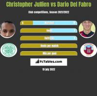 Christopher Jullien vs Dario Del Fabro h2h player stats